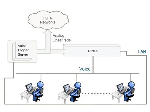 Voice System in India | Voice Logger System Software & Recorder